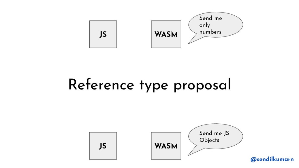 Reference type proposal JS WASM Send me only nu...