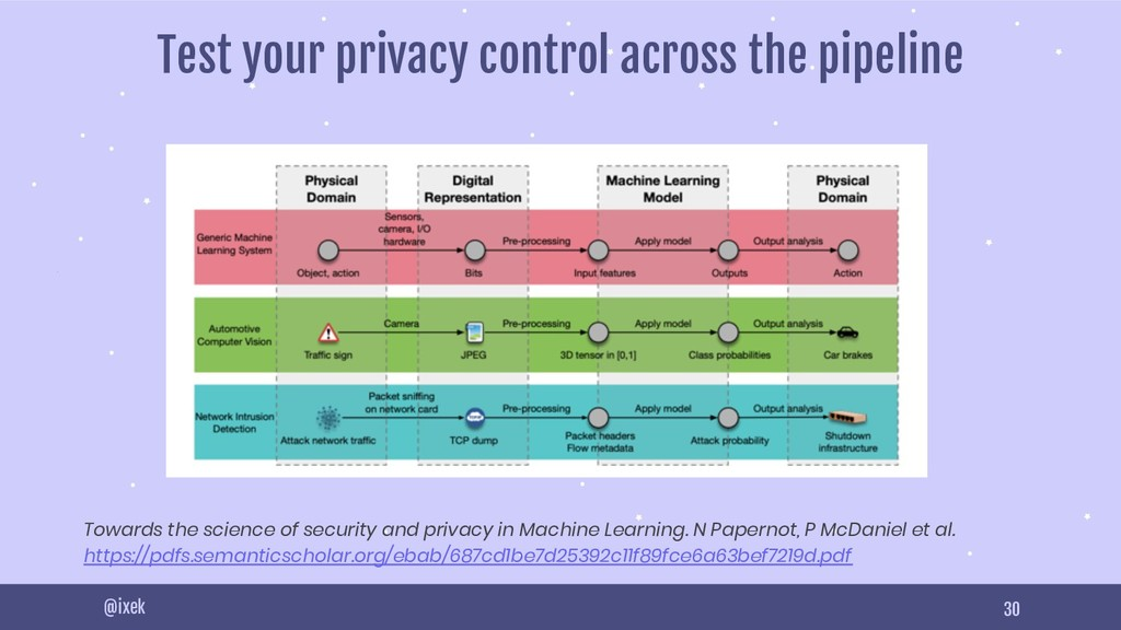 30 @ixek Test your privacy control across the p...