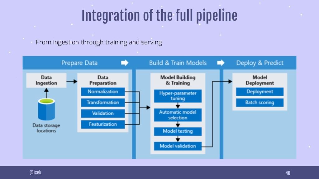 40 @ixek Integration of the full pipeline From ...