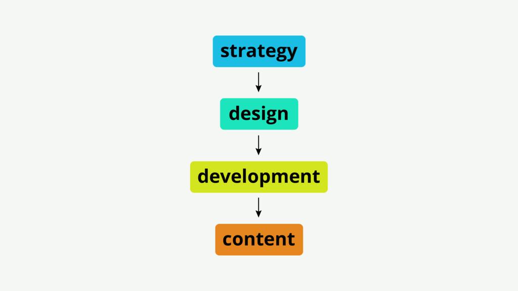 strategy content design development
