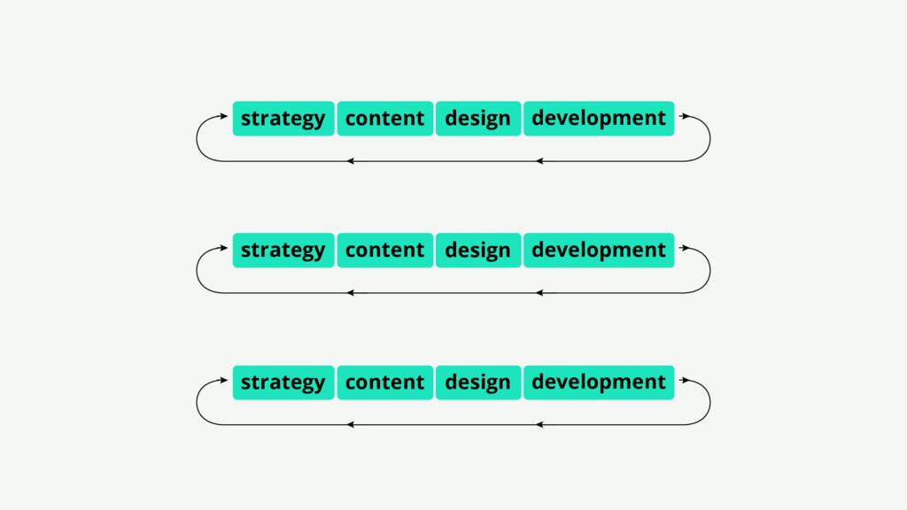 design development strategy content design deve...