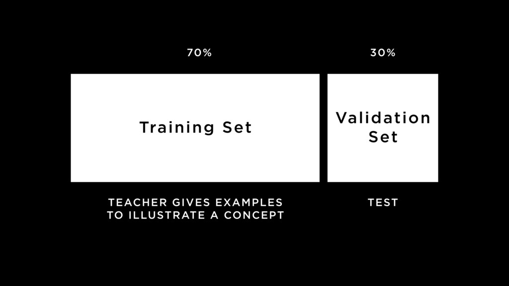 70% Training Set Validation Set 30% TEACHER GIV...