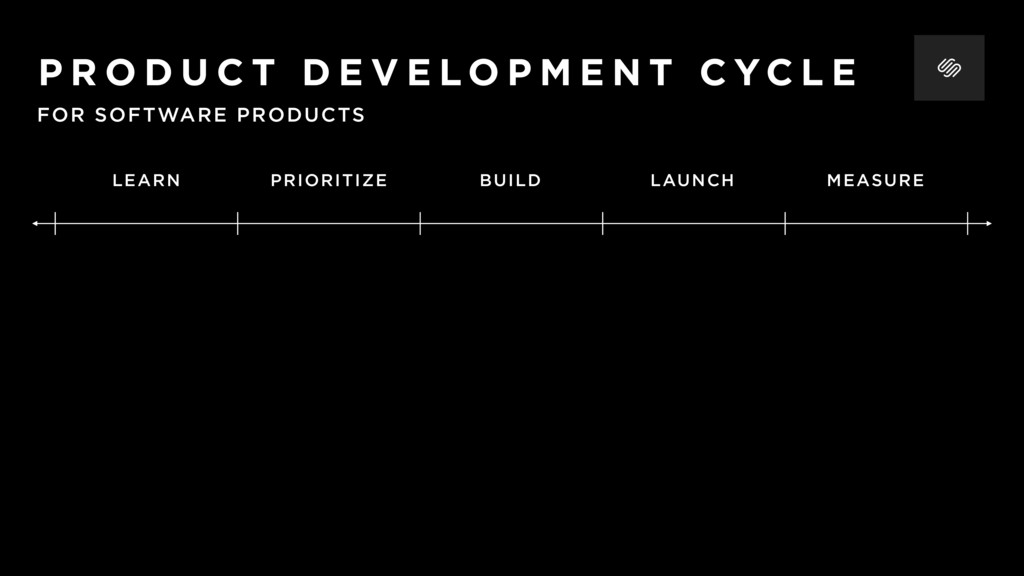 PRIORITIZE BUILD LAUNCH LEARN MEASURE FOR SOFTW...