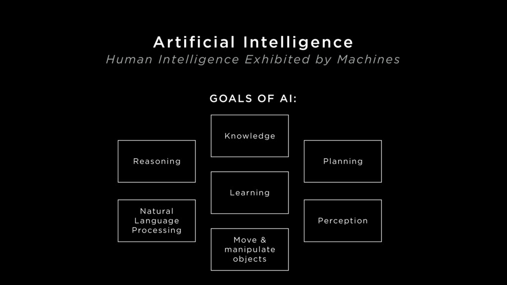 GOALS OF AI: Reasoning Knowledge Planning Learn...