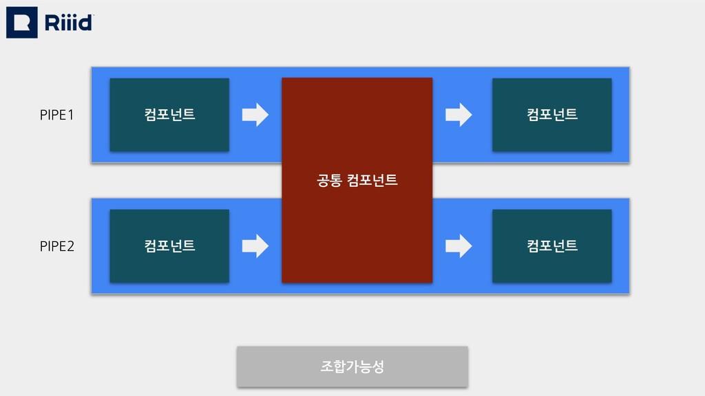 조합가능성 공통 컴포넌트 컴포넌트 컴포넌트 컴포넌트 컴포넌트 PIPE1 PIPE2