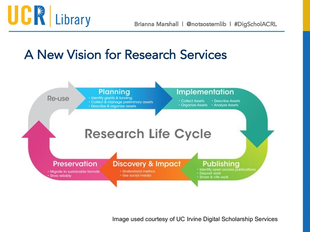 A New Vision for Research Services Image used c...
