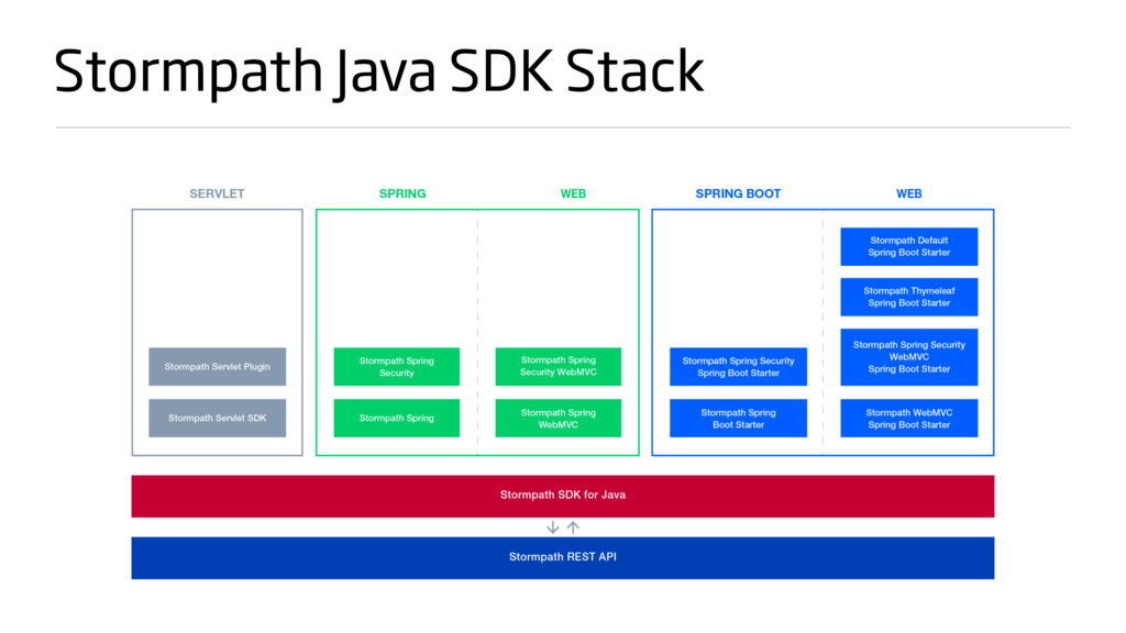 Stormpath Java SDK Stack