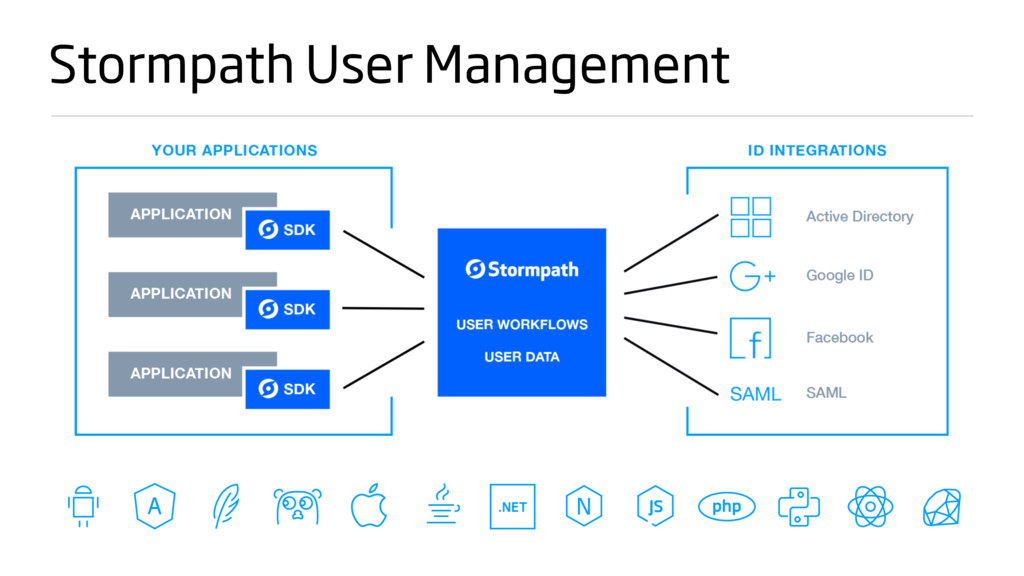 Stormpath User Management