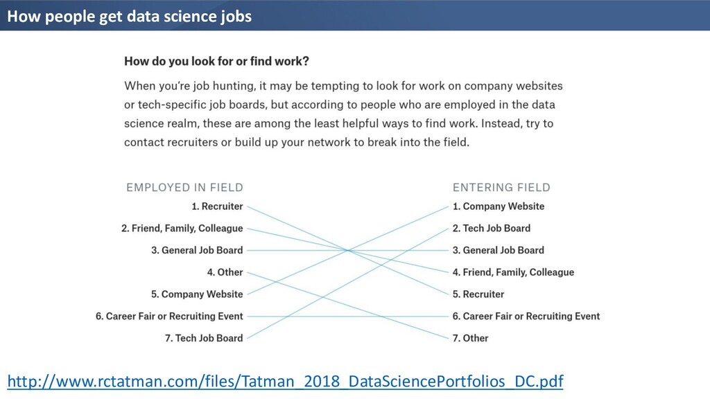 How people get data science jobs http://www.rct...