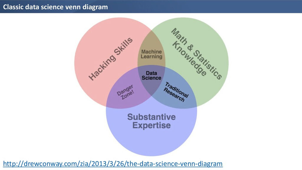Classic data science venn diagram http://drewco...