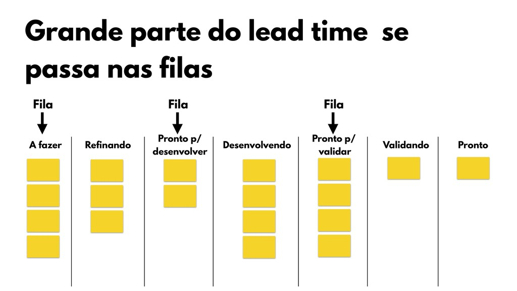 Grande parte do lead time se passa nas filas A ...