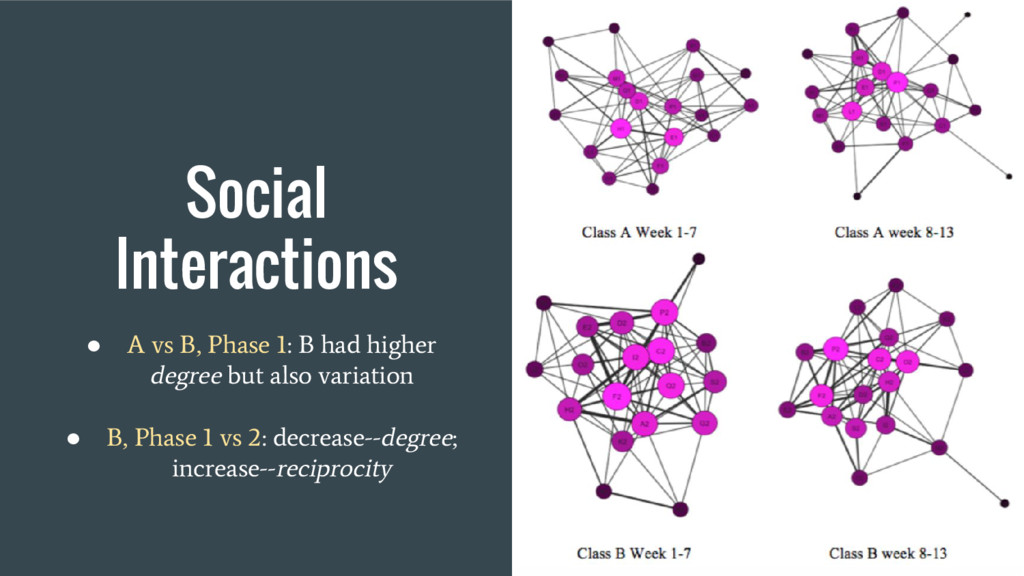 Social Interactions ● A vs B, Phase 1: B had hi...