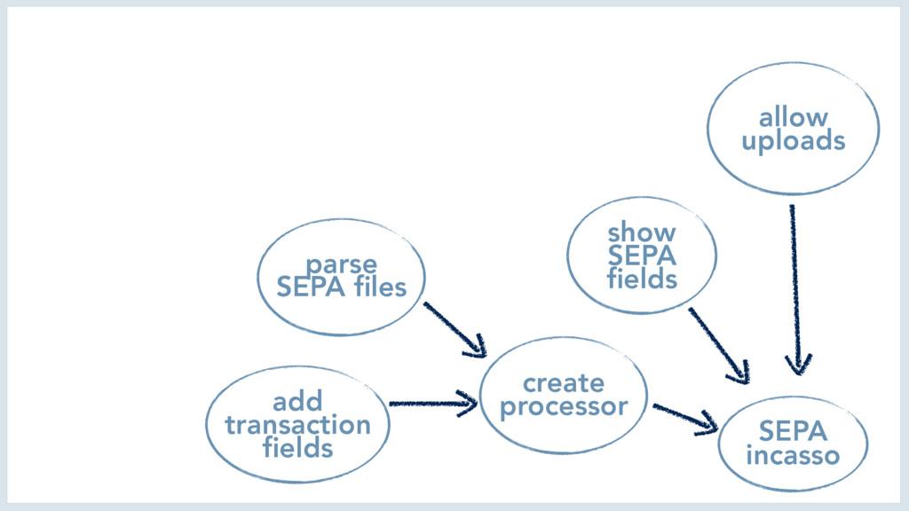 SEPA incasso allow uploads create processor par...