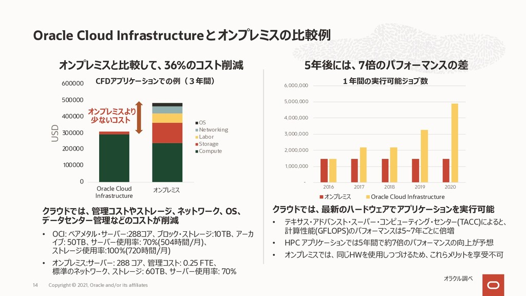 Oracle Cloud Infrastructure オンプレミスの⽐較例 - 1,000,...