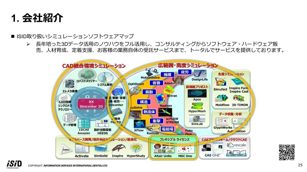 25 1. 会社紹介 n ISID取り扱いシミュレーションソフトウェアマップ Ø ⻑年培った3...