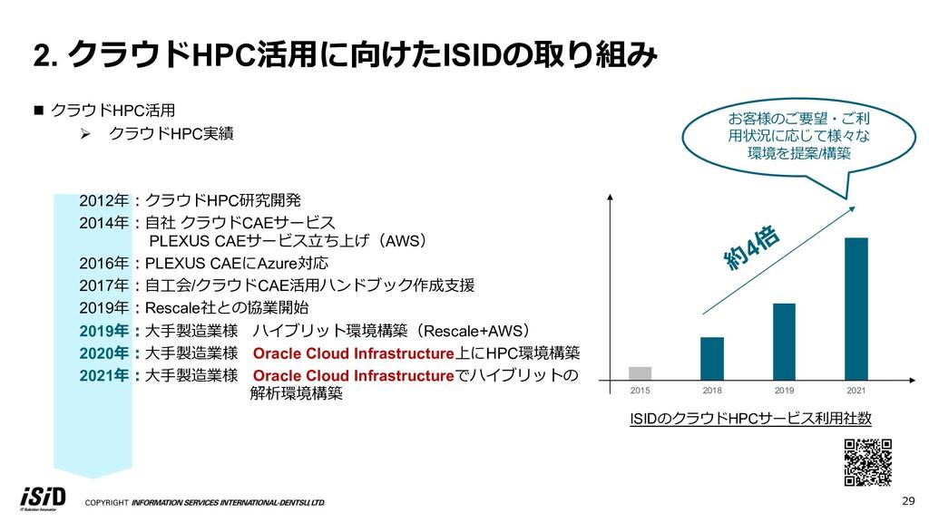 n クラウドHPC活⽤ Ø クラウドHPC実績 2012年︓クラウドHPC研究開発 2014年...