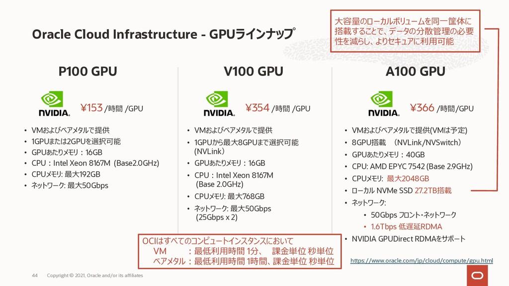 Oracle Cloud Infrastructure - GPUラインナップ A100 GP...
