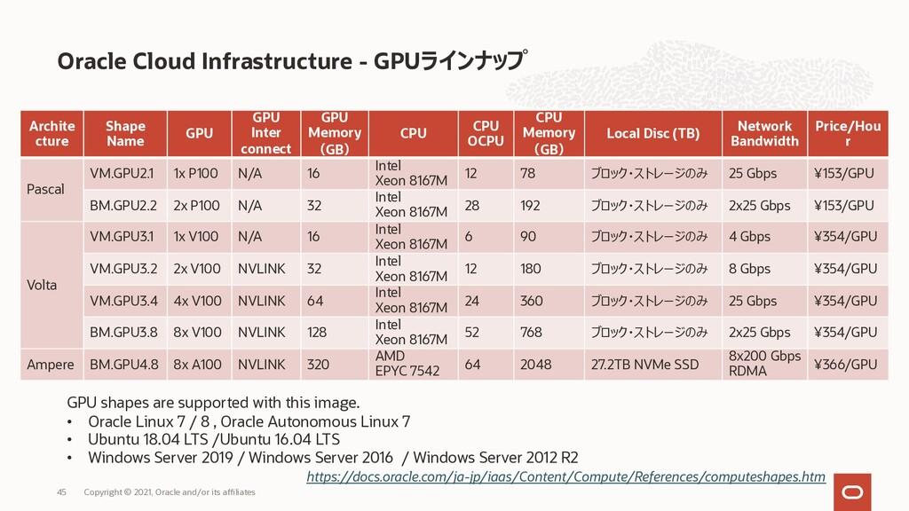 Archite cture Shape Name GPU GPU Inter connect ...