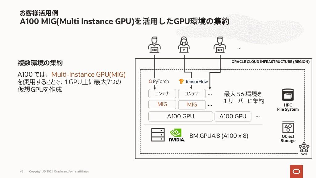 お客様活⽤例 A100 MIG(Multi Instance GPU) GPU Copyrig...