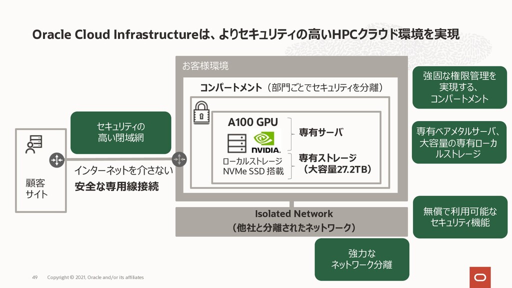 Oracle Cloud Infrastructureは、よりセキュリティの⾼いHPCクラウド...