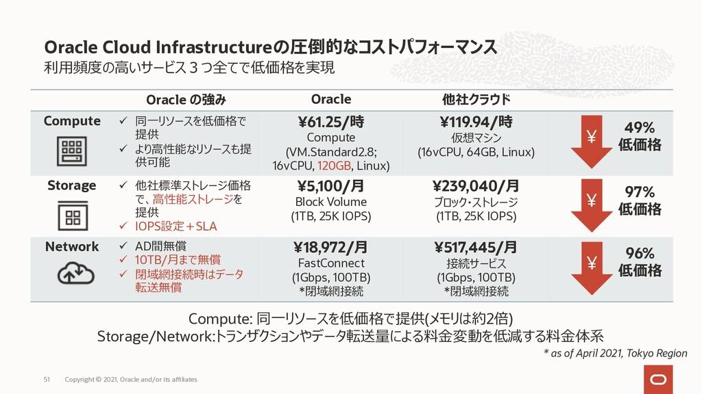 利⽤頻度の⾼いサービス3つ全てで低価格を実現 Oracle Cloud Infrastruct...