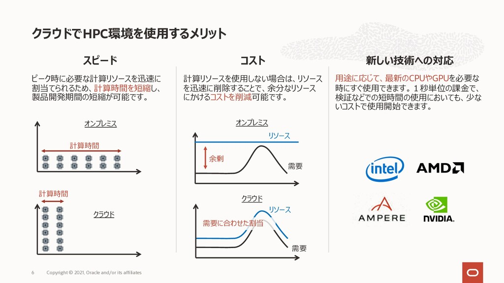 スピード ピーク時に必要な計算リソースを迅速に 割当てられるため、計算時間を短縮し、 製品開発...