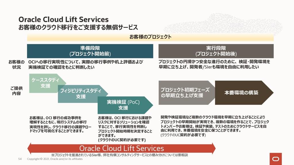 お客様のクラウド移⾏をご⽀援する無償サービス Oracle Cloud Lift Servic...