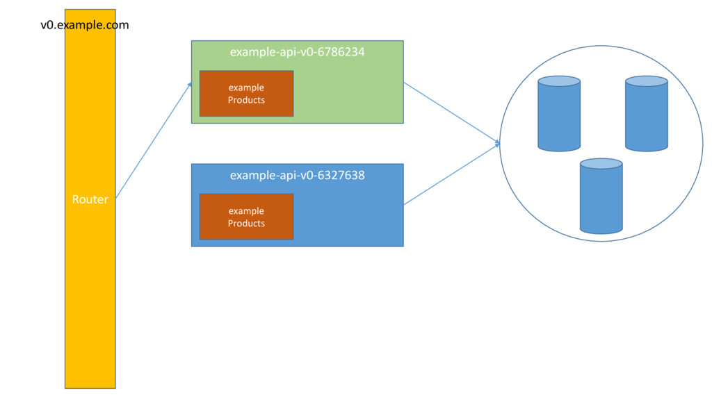 example-api-v0-6786234 example Products example...