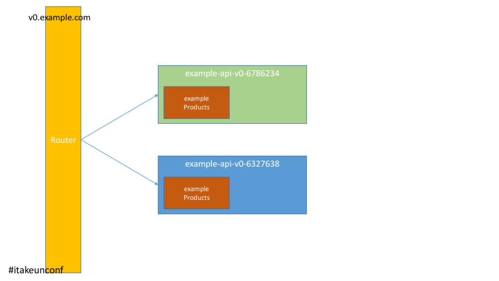 Router v0.example.com #itakeunconf example-api-...