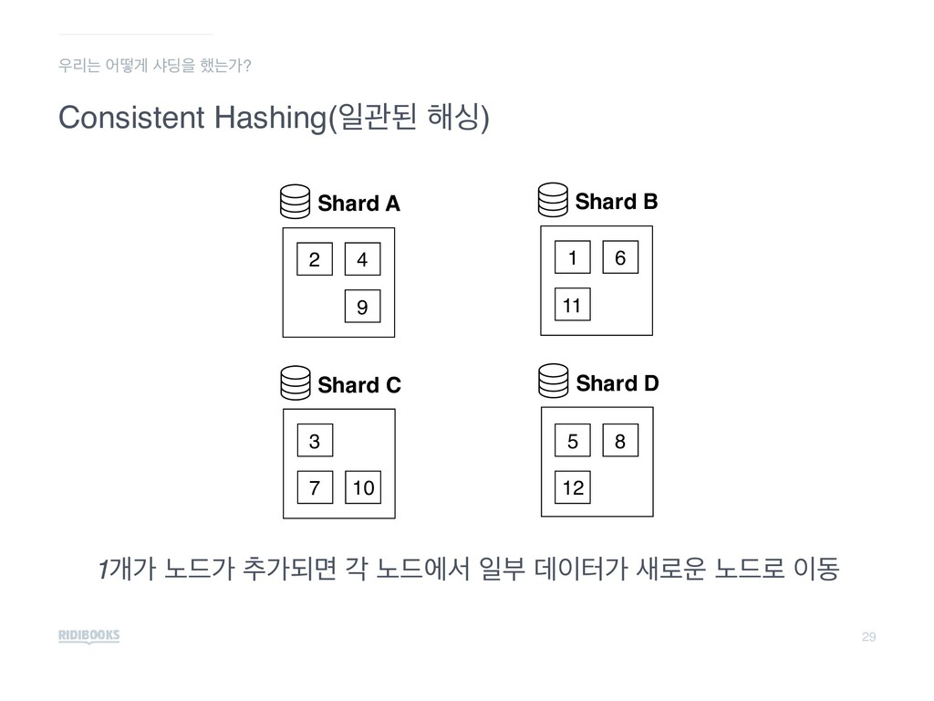 29 Consistent Hashing(ੌҙػ ೧य) Shard A 2 4 9 Sha...