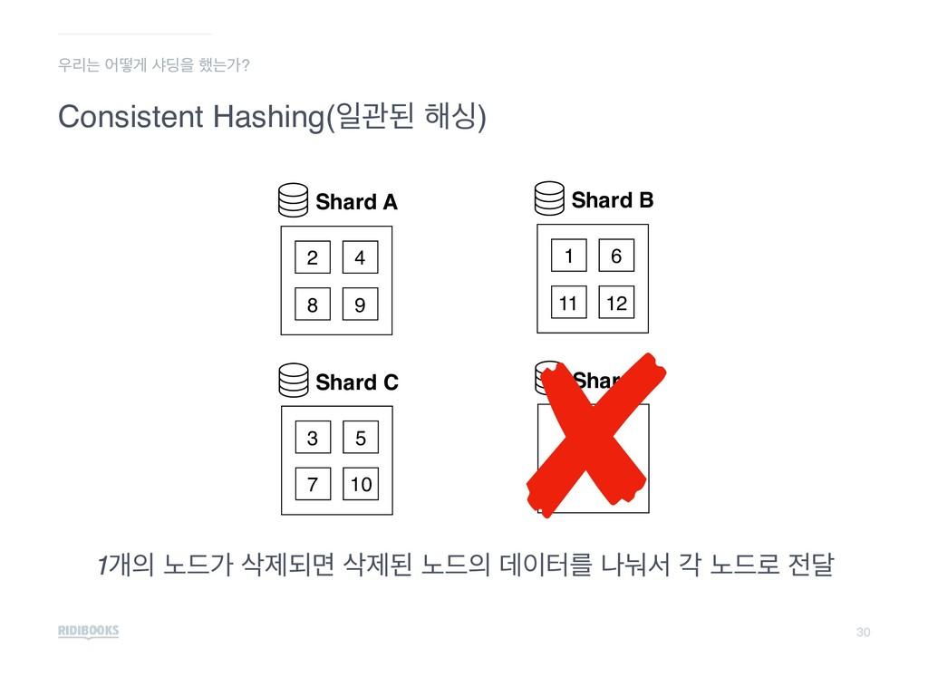 30 Consistent Hashing(ੌҙػ ೧य) ܻח যڌѱ ࢥ٬ਸ ೮חо? ...