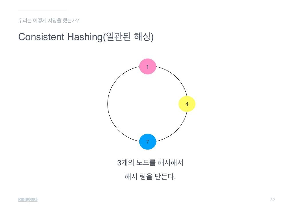 32 Consistent Hashing(ੌҙػ ೧य) 3ѐ ֢٘ܳ ೧द೧ࢲ ೧द ݂...