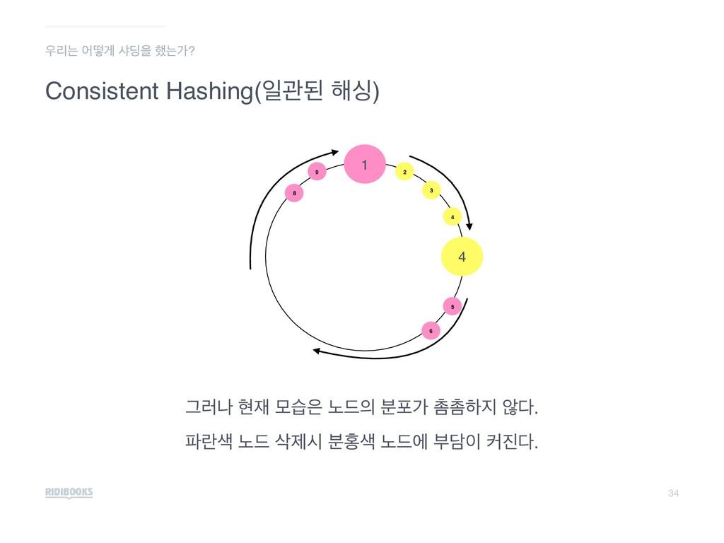 34 Consistent Hashing(ੌҙػ ೧य) ܻח যڌѱ ࢥ٬ਸ ೮חо? ...