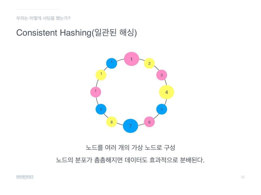 35 Consistent Hashing(ੌҙػ ೧य) ֢٘ܳ ৈ۞ ѐ о ֢٘۽ ...