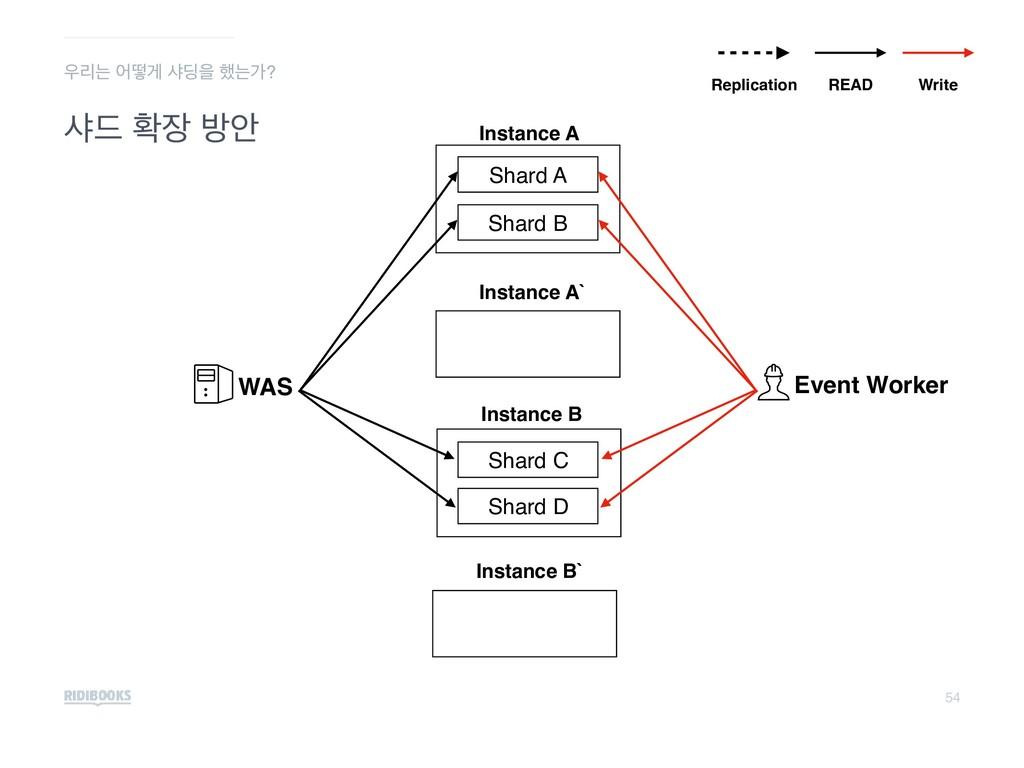 54 ࢥ٘ ഛ ߑউ Instance B Instance A WAS Shard C S...