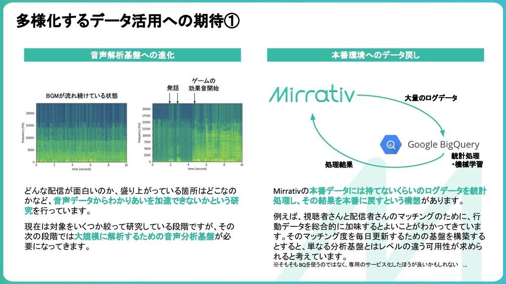 多様化するデータ活用への期待① 音声解析基盤への進化 本番環境へのデータ戻し 処理結果 大量の...
