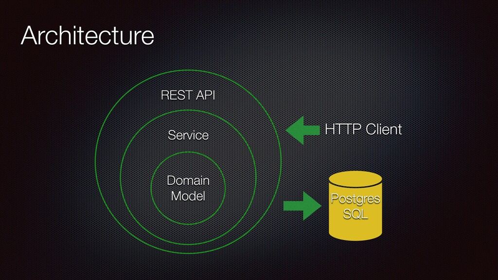 REST API Service Architecture Domain Model Post...