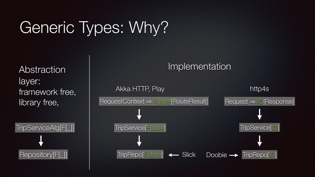 Generic Types: Why? RequestContext 㱺 Future[Rou...