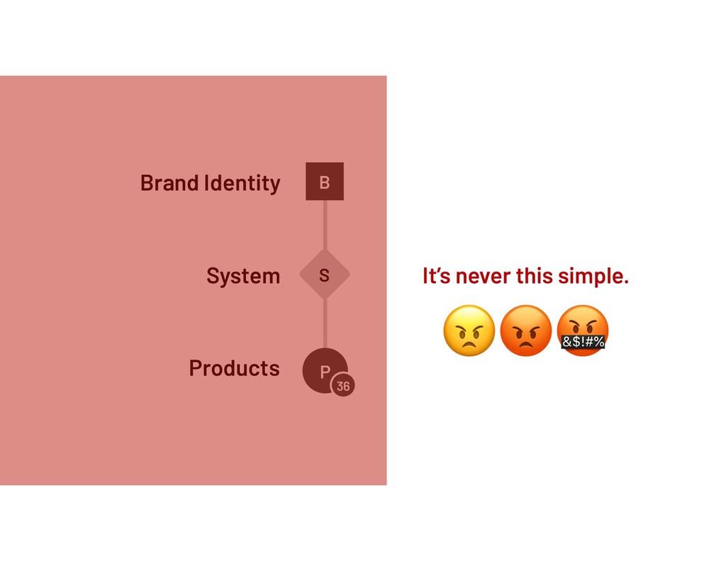 System Products P 36 S Brand Identity B It's ne...