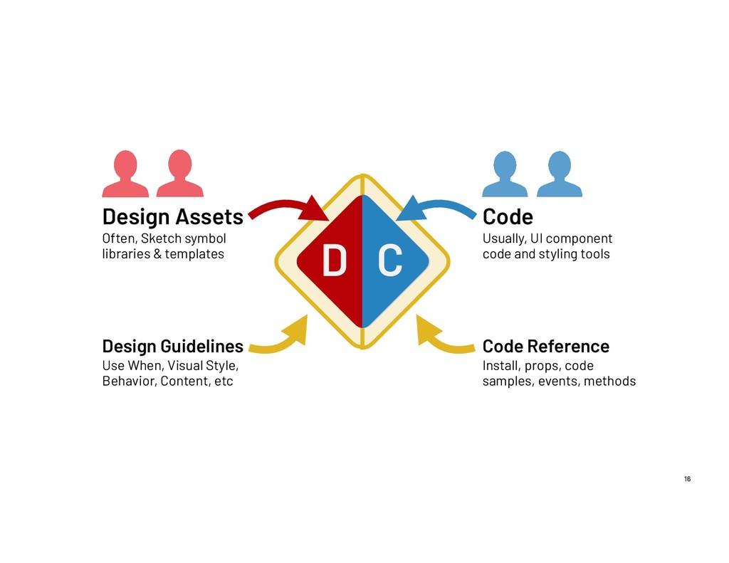 16 D C Design Assets Often, Sketch symbol libra...