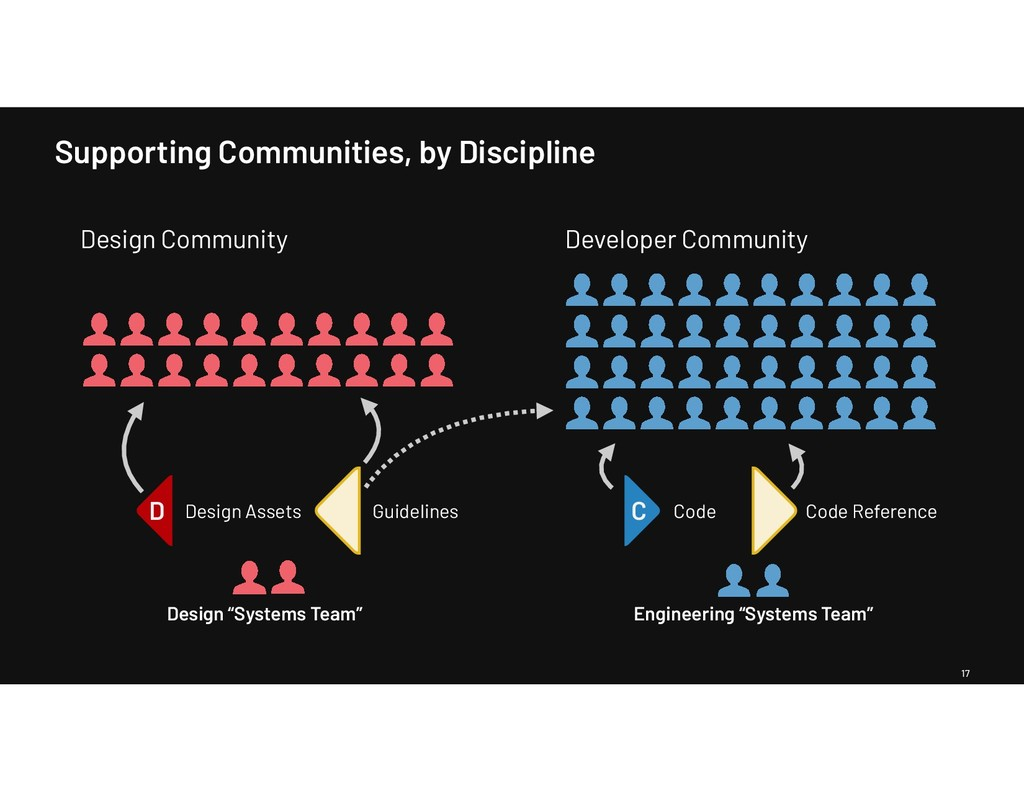 Supporting Communities, by Discipline 17 Design...
