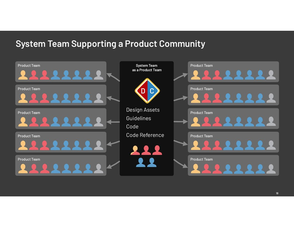 System Team as a Product Team Product Team Prod...
