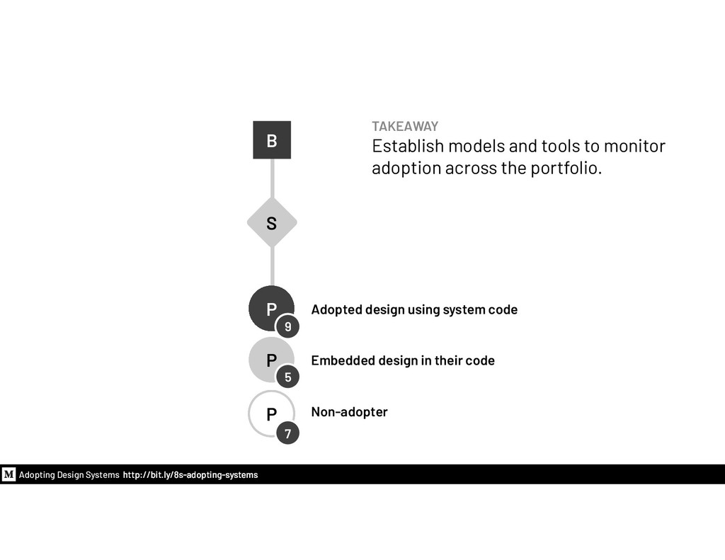 Adopted design using system code Embedded desig...