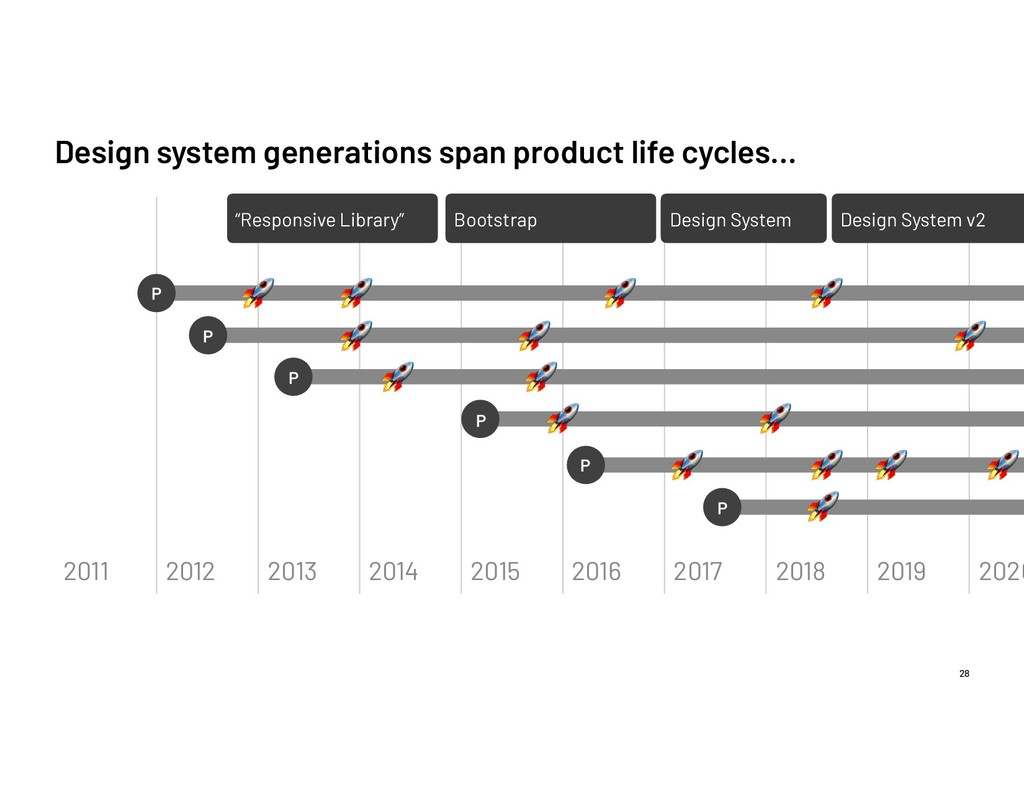 Design system generations span product life cyc...