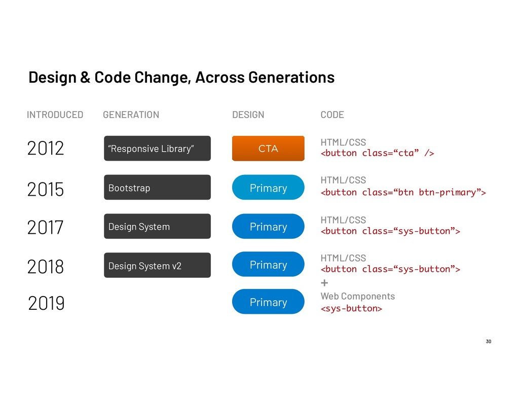 Design & Code Change, Across Generations <butto...