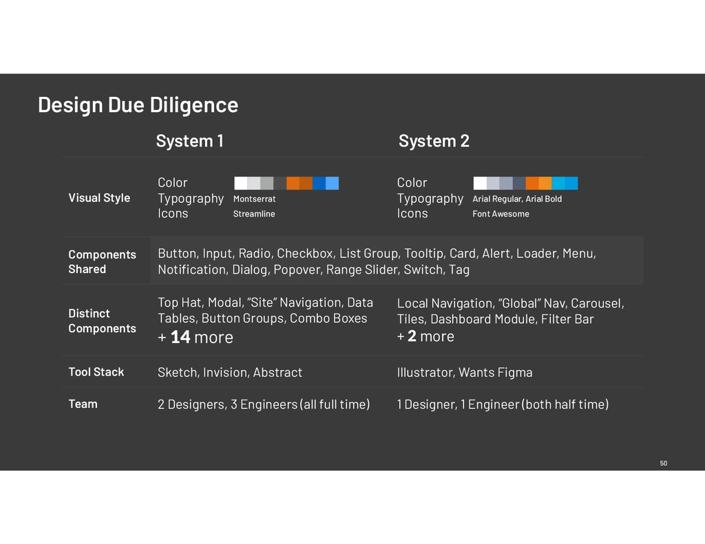 Design Due Diligence 50 Visual Style Color Typ...