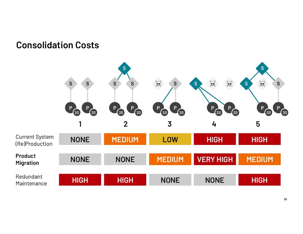 Consolidation Costs 59 P 20 P 20 S S S P 20 P 2...