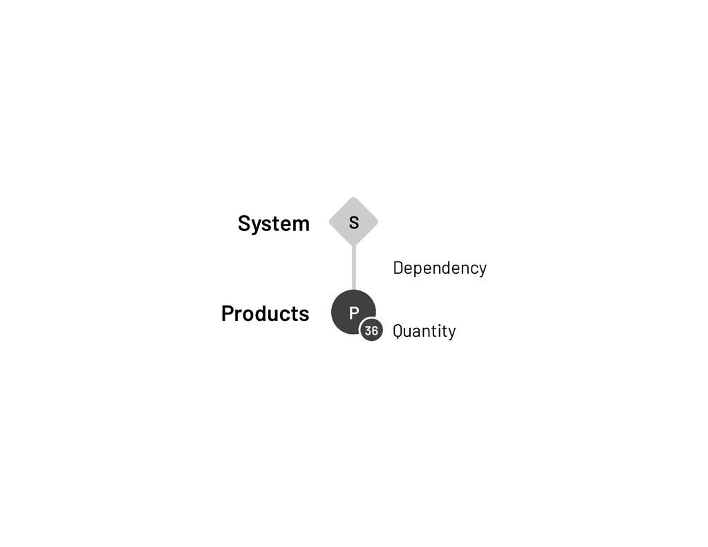 System Products P P P P P P P P P P P P P P P P...