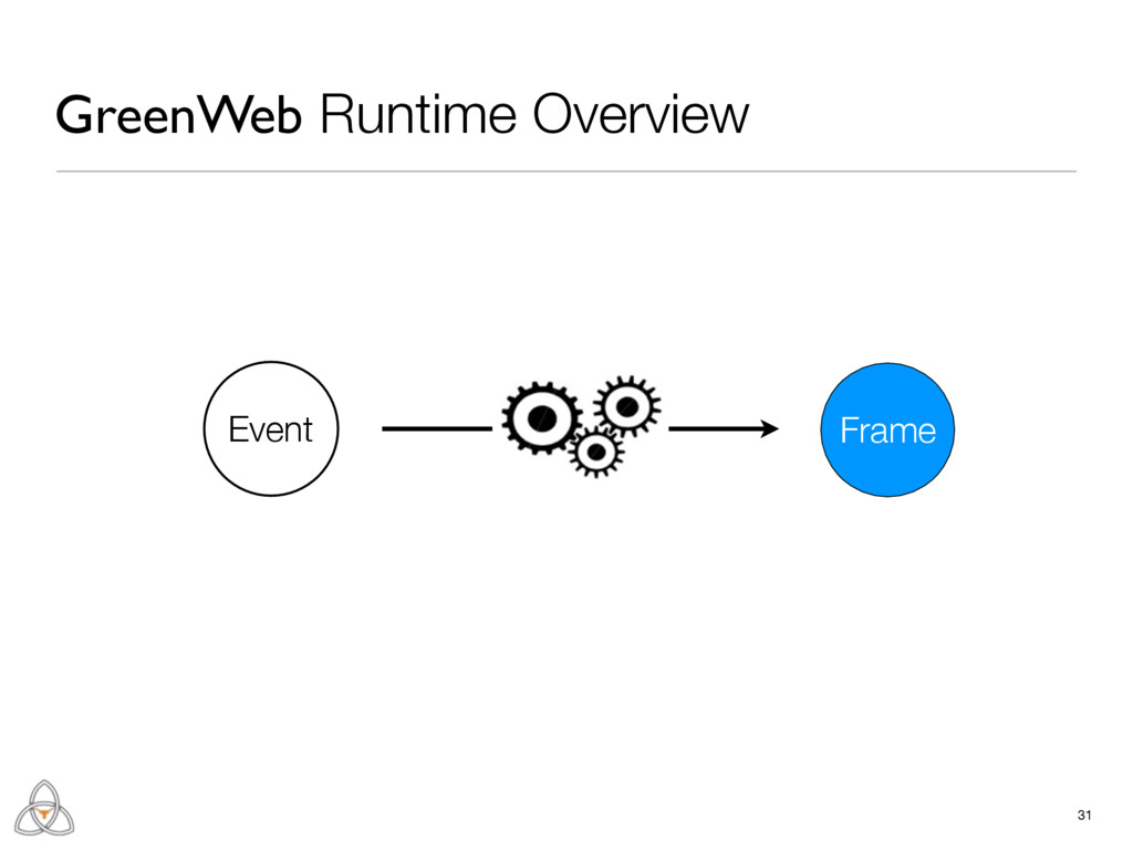 31 GreenWeb Runtime Overview Frame Event