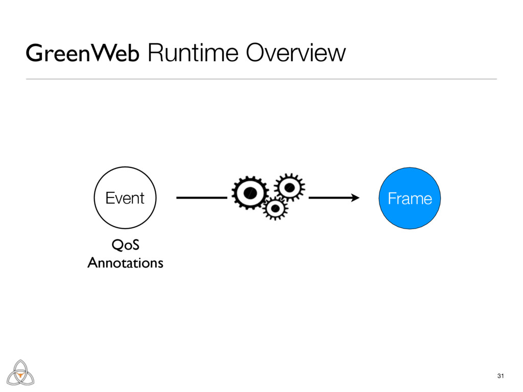 31 GreenWeb Runtime Overview Frame Event QoS An...